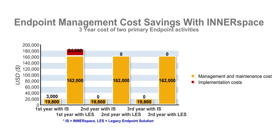 This calculation excludes the one-time, first-year cost of purchasing and integrating the INNERspace endpoint management solution for the described organization - estimated at $255,000.