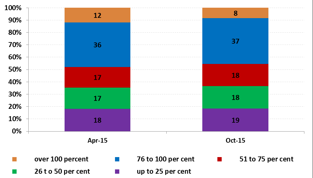 Credit or debit card expenditure outside Ireland (when the physical card is present), provides a good indicator of tourism abroad for Irish residents.