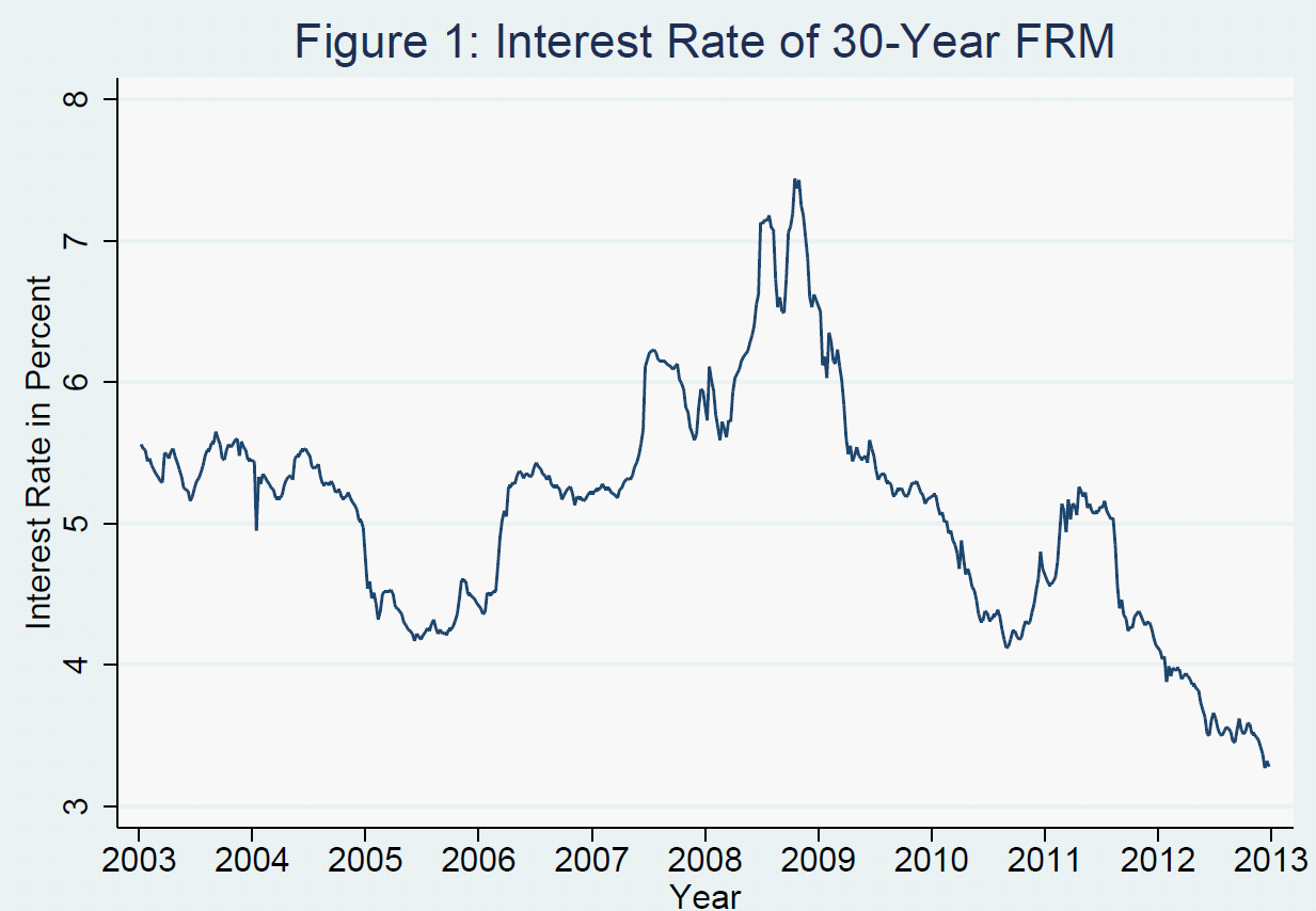 Re nancing ncentives and Mistakes Recent History of Danish Mortgage Rate