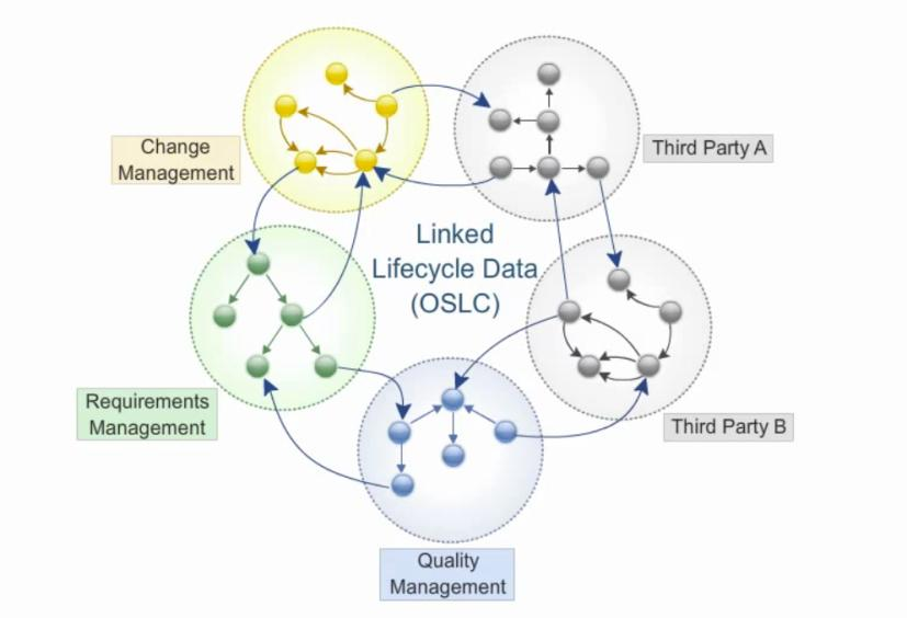 Open Services for Lifecycle Collaboration (OSLC) Working to standardize the way software lifecycle tools share data Open Services for Lifecycle Collaboration Lifecycle integration inspired by the web