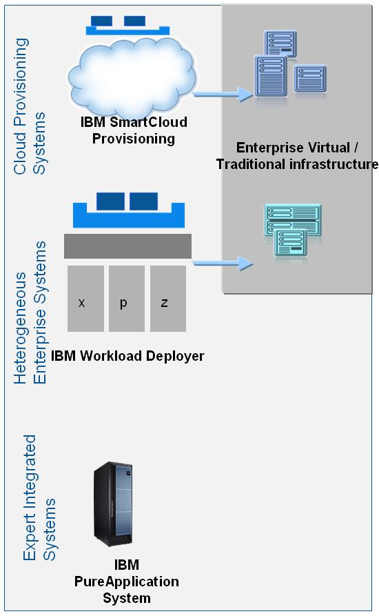 Virtual environment Continuously Deploy Changes to the Cloud Automated execution of Build, Test, Deployment tasks with Performance