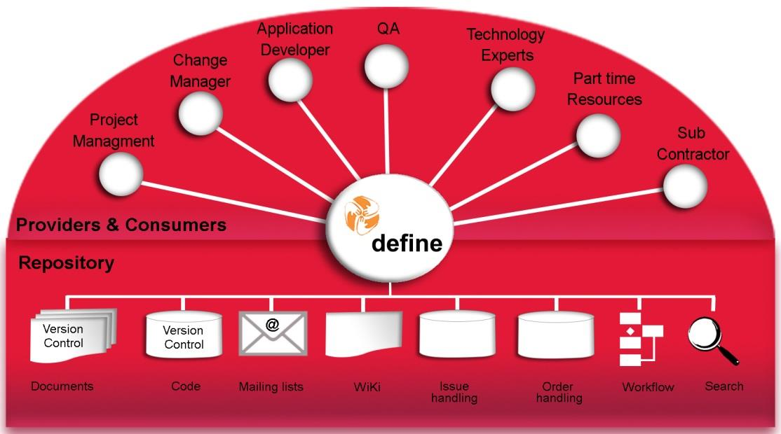 The purpose of #define #define was developed to facilitate collaboration amongst CGI members, increase productivity through re-use and encourage industry best practice.