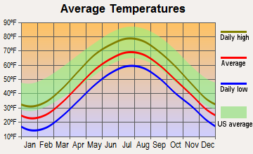 Figure 3.2.1: Average climate in Wawarsing, NY. Data for this graphs is based on reports from over 4,000 weather stations (www.