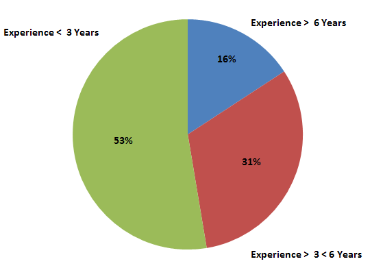 to jobs having required experience of less than 3 years. The jobs that required an experience of between 3 to 6 years constitute a data of about 31%.