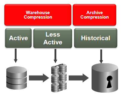 tier to low_cost_store; In this example of Smart Compression and storage tiering, we assume that the orders table is defined with Advanced Row Compression enabled, so that rows are compressed at that