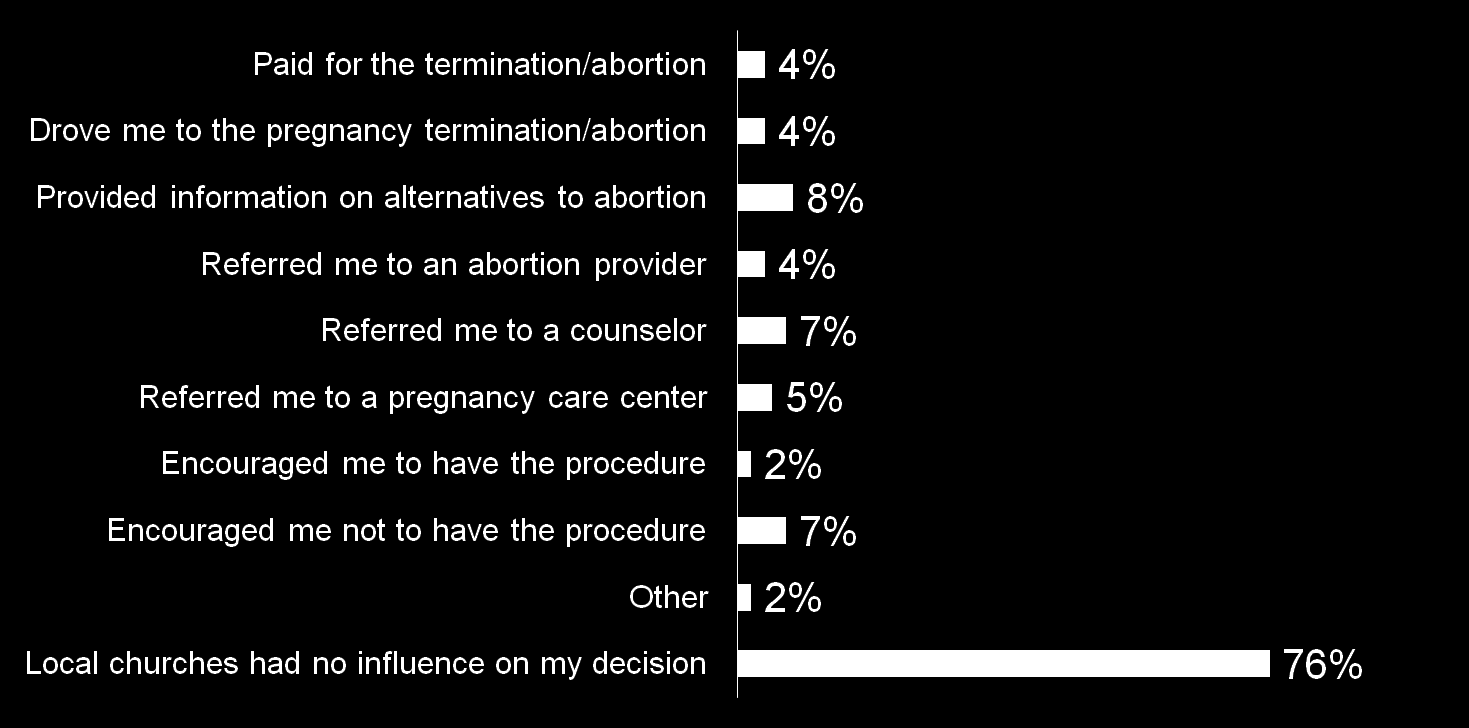 76% of women indicate local churches had no influence on their decision to terminate their pregnancy A local
