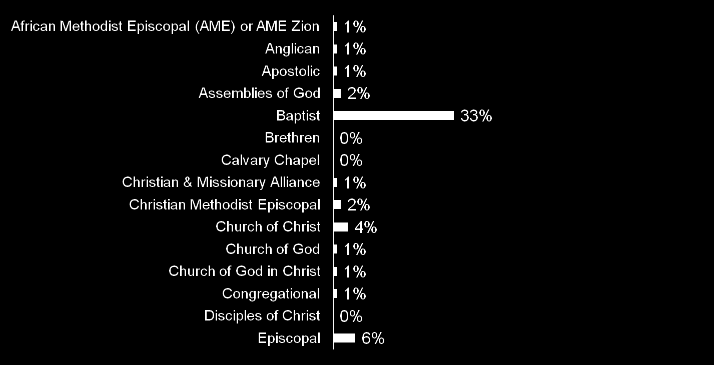 33 One-third (33%) of Protestant women who have had an abortion are Baptist Among Protestant women who have had an abortion Q: What