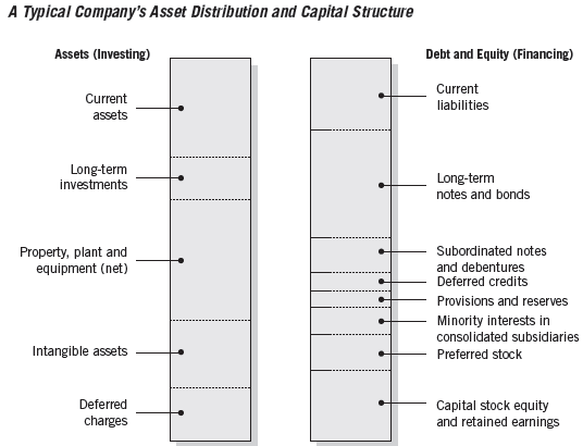 10-30 Basics of Solvency Equity financing Risk capital of a company Uncertain and unspecified return Lack of any repayment pattern Contributes to a company s stability and solvency Debt