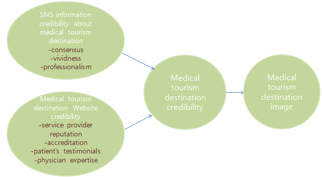 3 A Conceptual Framework and Hypotheses As shown in <Figure 1>, a conceptual framework is developed to figure out whether information credibility about medical tourism destination of SNS as well as