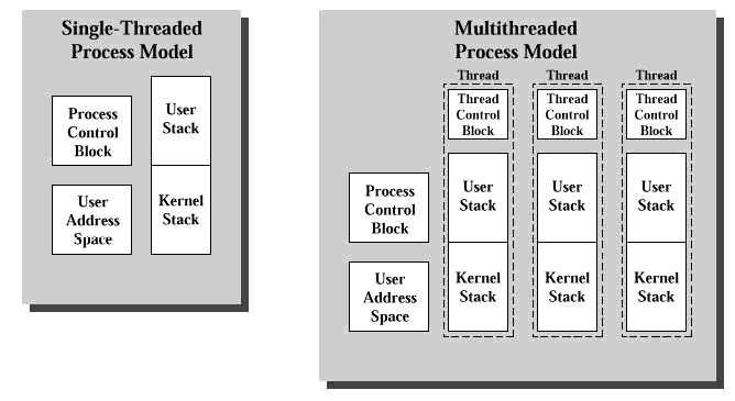 Figure 1.1: Concurrent programs consist of multiple threads of execution, each of which has its own stack and CPU state (stored in the Thread Control Block).