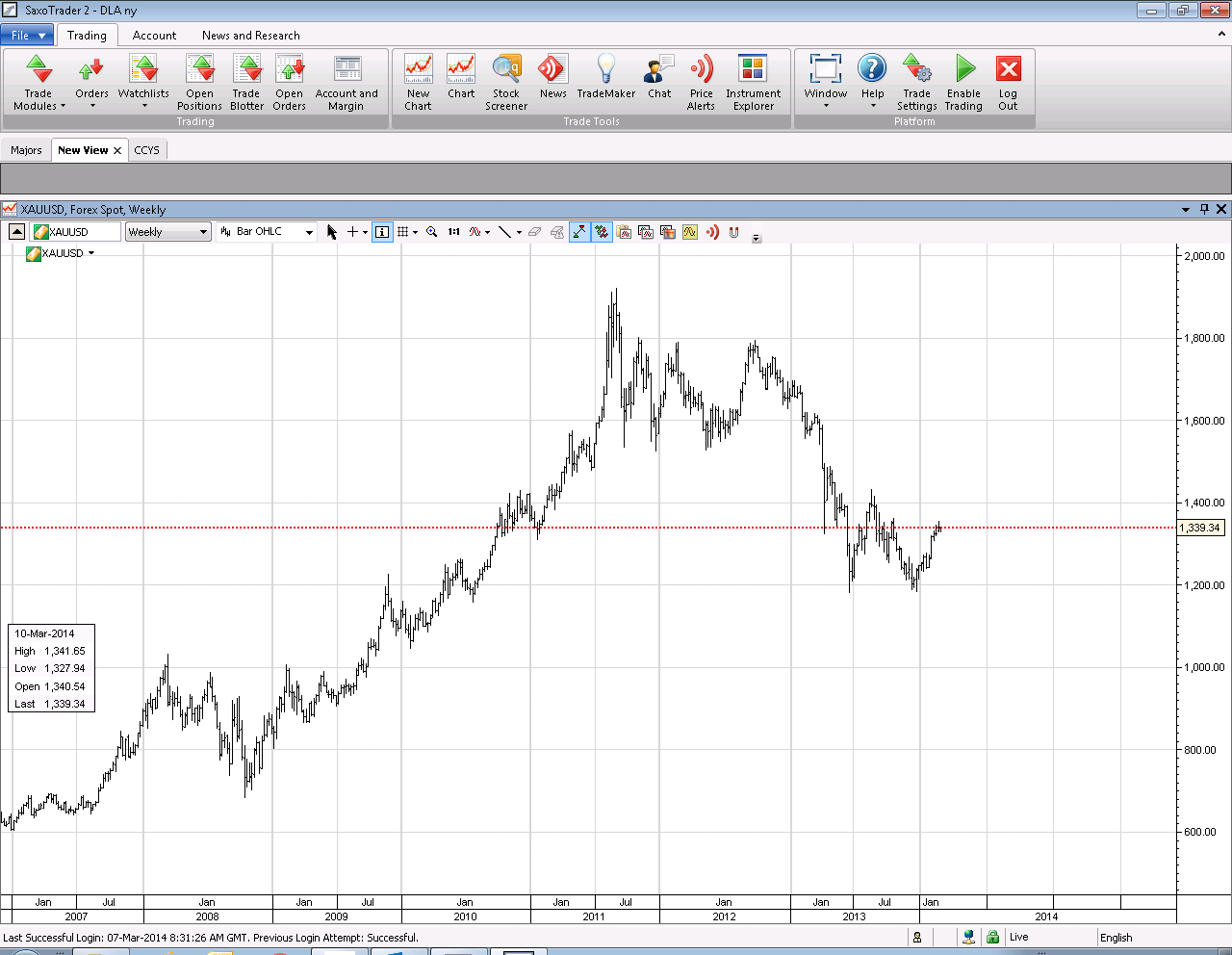 Outlook: XAUUSD Possible way to play the current senario. Buy spot?