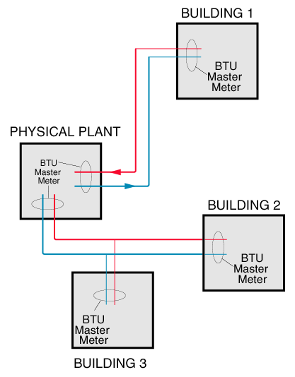 Typical Btu Measurement Applications Campus Environments Metering each building provides: