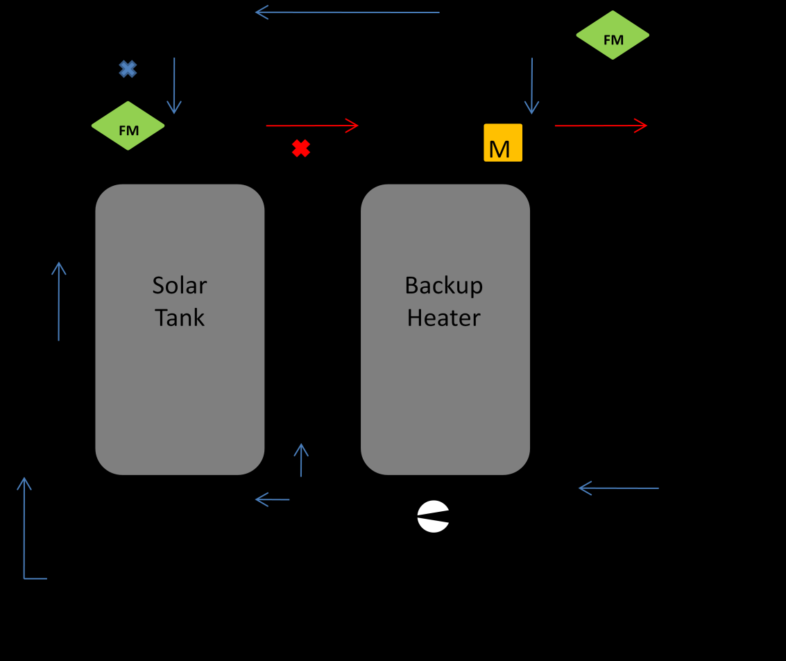 2.3 Configuration 4: Two tank fluid system, recirculation return to backup water heater with diverter valve and control diverting recirculation return to the solar tank, mixing valve after the backup