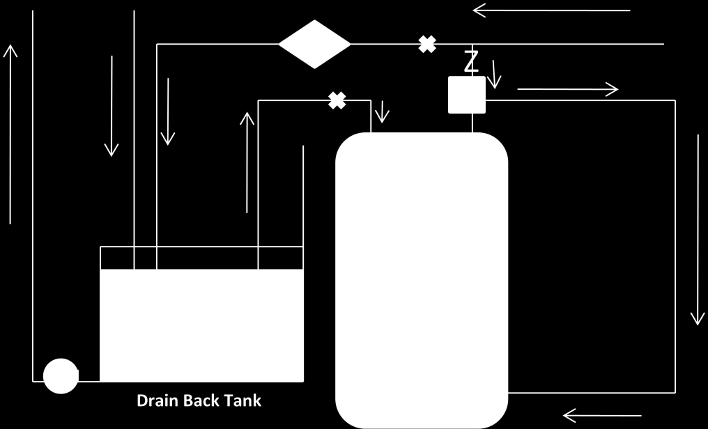 2.8 Configuration 9: Two tank drain back fluid system, recirculation return to backup water heater with diverter valve and control diverting recirculation return to the solar tank, mixing valve after