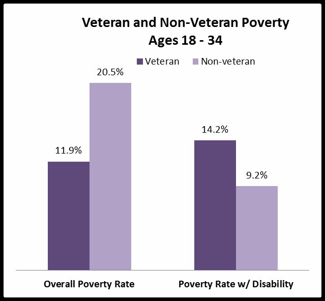 The poverty rate for Veterans ages 18 34 years old is higher than those between the ages of 35 54 years old.