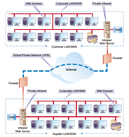 Virtual Private Network (VPN) Virtual Private Network (VPN) is a secure network technique to protect extranet communications over an IP network Uses a technique called tunneling to encapsulate,