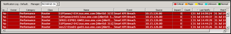 Viewing Alerts and EMC Smarts 4 Information You can view vcenter Operations Manager Enterprise alerts in EMC Smarts and you can view EMC Smarts information in vcenter Operations Manager Enterprise.