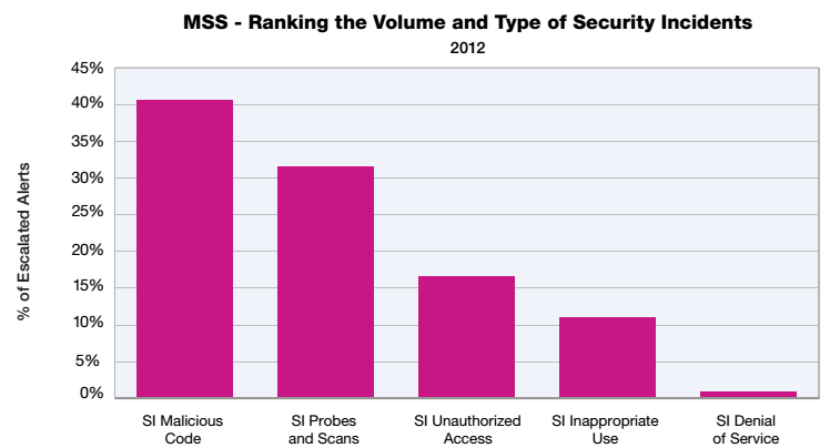 Figure: Attack type Figure: Ranking of security threat VIII.