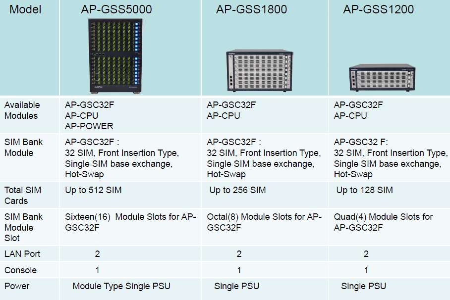AddPac AP-GSS5000 is a new cutting edge Tower Type GSM SIM server supporting maximum 512 channel SIM slots.