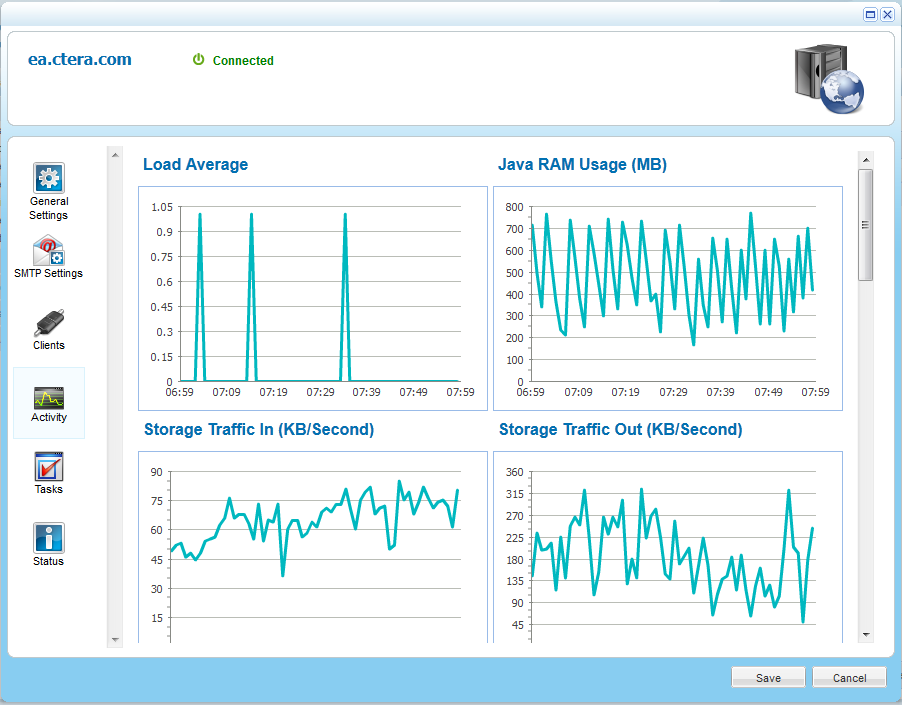 Managing Servers 16 Monitoring Server Activity You can view charts displaying a server's activity data. This task can be performed in the Global Administration View only.