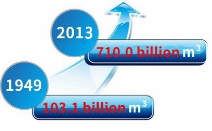 Water supply status Increase of water supply capability Water supply capability >700 billionm 3 Water supply 618.