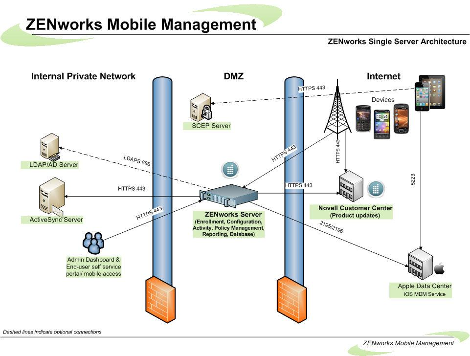 System Architecture The ZENworks Mobile Management System consists of two components that can be installed on a single or multiple servers.