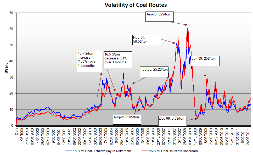 Volatility in Freight Markets Volatility in Freight Markets is significantly higher compared to other markets.