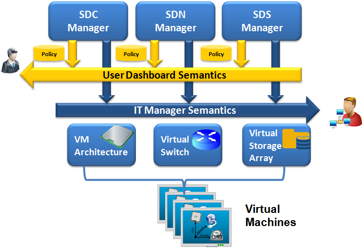 the virtualization, automation and provisioning of storage, from multiple storage tiers to virtual servers, across virtual networks.