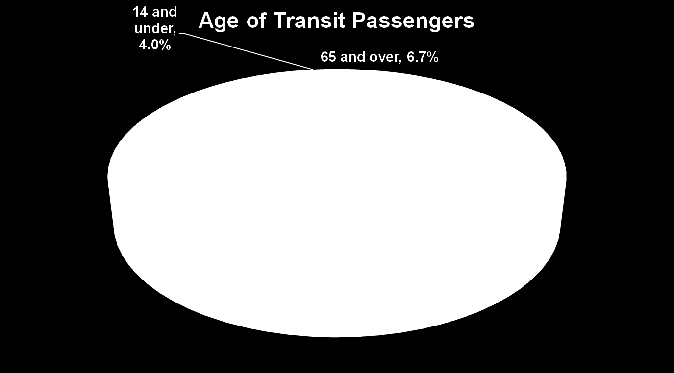 A Good Demographic Fit Source: American Public Transportation Association