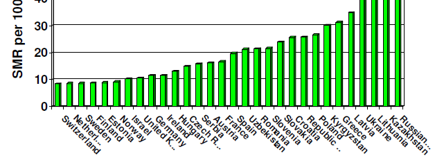 Mortality due to all road traffic accidents among males in European countries