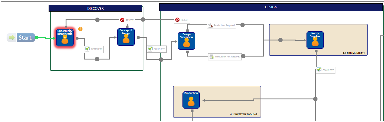 Project Requests with Workflow Centralized request process and