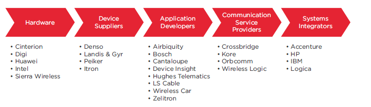 Figure 2 Vodafone Group M2M partner ecosystem (selected partners) Customers of M2M services Vodafone has just published its M2M Adoption Barometer 2014 which provides a detailed insight into the