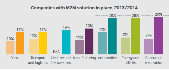 Figure 3: Adoption of M2M by industry sector 8 In conclusion, there is a fluid interaction between different market players in the M2M service delivery chain.