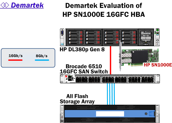 Page 5 of 8 Test Description and Environment Demartek ran a read-intensive data warehouse workload in the Demartek lab in Colorado with the configuration shown below.