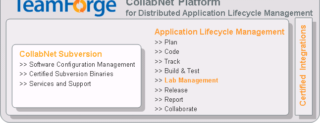 Joint ALM portfolio Application Lifecycle Management HP- CollabNet End-to-End Enterprise Agile Solution Align with management and stakeholders STRATEGY/ DEMAND STRATEGY/ DEMAND REQUIREMENTS