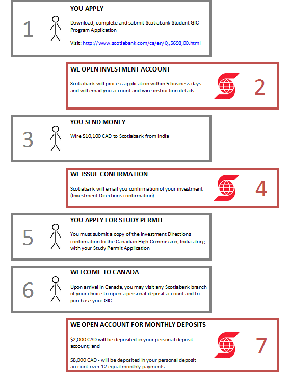IMPORTANT: This Scotiabank Student GIC Program Guide outlines program and product details effective May 1st, 2014.