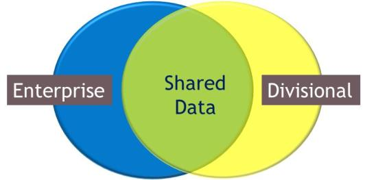 The Divisional Data Management solution is identified in Figure 2 with the red number 2 circle.