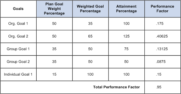 Setting Up and Using Weighted Goals Chapter 7 Performance factor calculation with plan goal weight percentages, weighted goal percentages, attainment percentages, and performance factors The