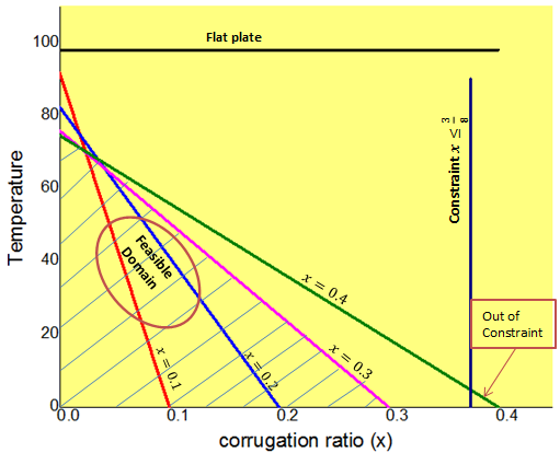 Free Convection From Optimum Sinusoidal Surface Exposed To Vertical Vibrations This graphical representation assumed the represents the amplitude to wave length ratio, while represents the average