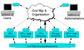 International Journal of Computer Sciences and Engineering Open Access Review Paper Volume-4, Issue-1 E-ISSN: 2347-2693 Grid Computing Approach for Dynamic Load Balancing Kapil B. Morey 1*, Sachin B.