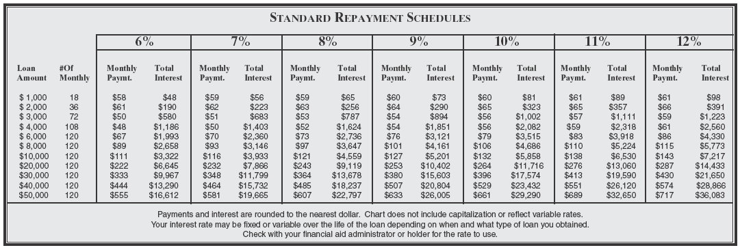 To enlarge the chart, use the zoom tool. For detailed information about financial aid, visit our financial aid website.