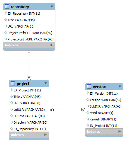 Processing and data collection of program structures in open source repositories 1:5 Fig. 2.