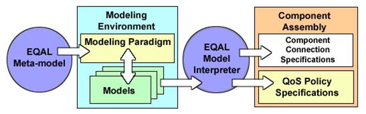 domain-specific modeling languages and their associated analysis/synthesis tools that support various phases of DRE system development, assembly, configuration, and deployment. CoSMIC Fig. 4.
