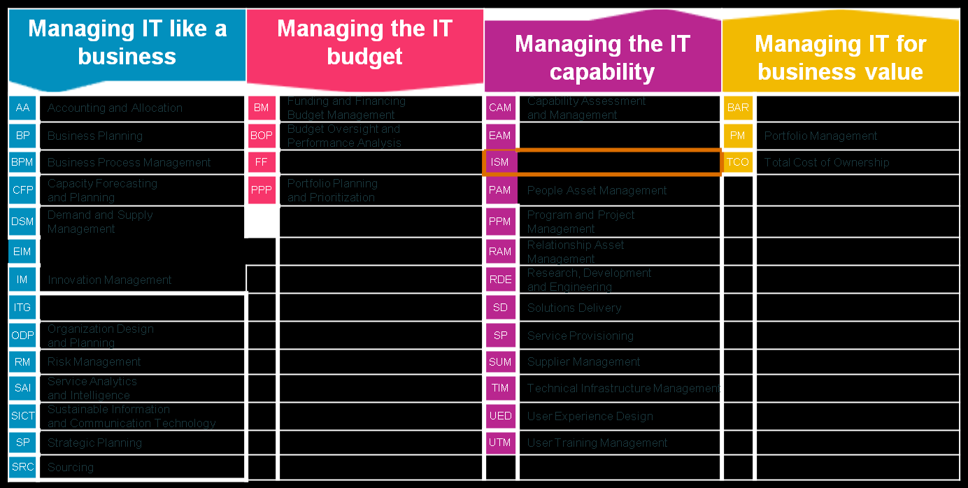 The IT-CMF, as a Capability Maturity Framework, comprises of over 30 Critical Capabilities, each one of which concerns itself as a fundamental component of IT s role within the enterprise These