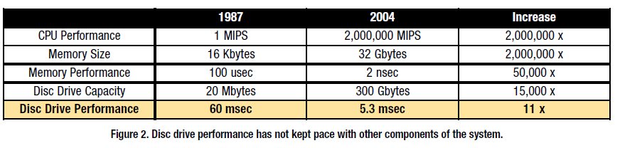 Price / Performance: CPU-centric wins over time Source: http://seagate.com/docs/pdf/whitepaper/economies_capacity_spd_tp.