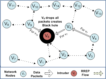 10. Snapshot of the network: intruder v 6 drops all data packets to create a black hole a randomized delay used by the routing protocol to avoid collision of broadcast packets).