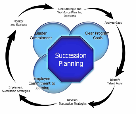 Strategic Planning Workforce Model What Factors Create Succession