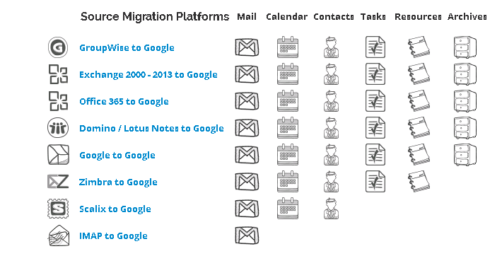 Email Migration Tools to convert Existing Mail to