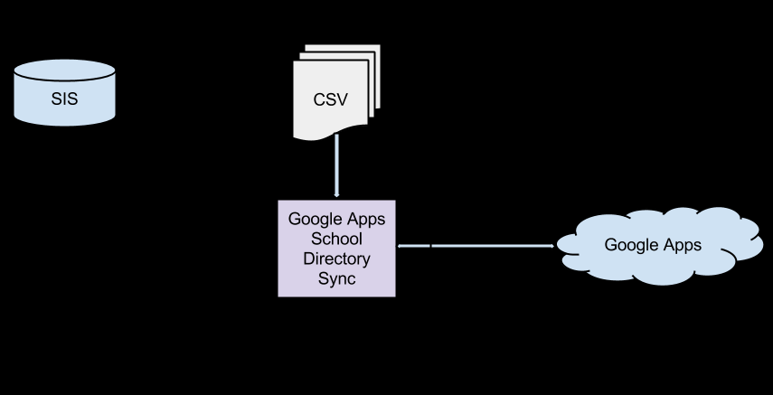 School Directory Sync Google Apps School Directory Sync is designed