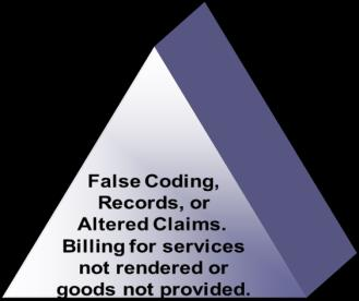 Falsification of Information Questionable Practices Overutilization Review of Provider The Credentialing Department is responsible for monitoring practitioners through the various government reports,